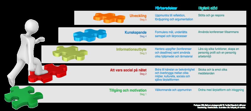 5-stegsmodellen